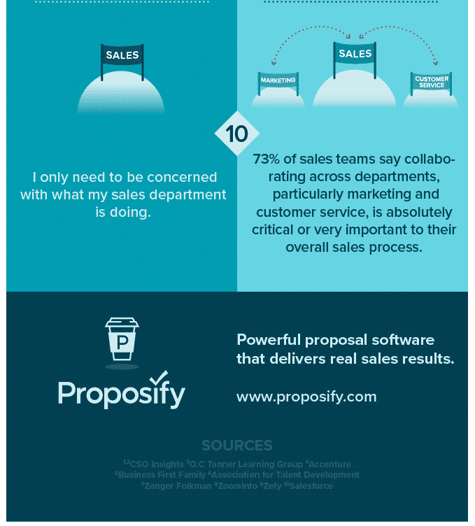 Proposify infographic
